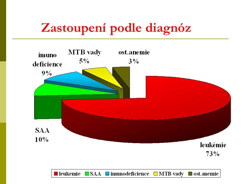 Zastoupení podle diagnóz