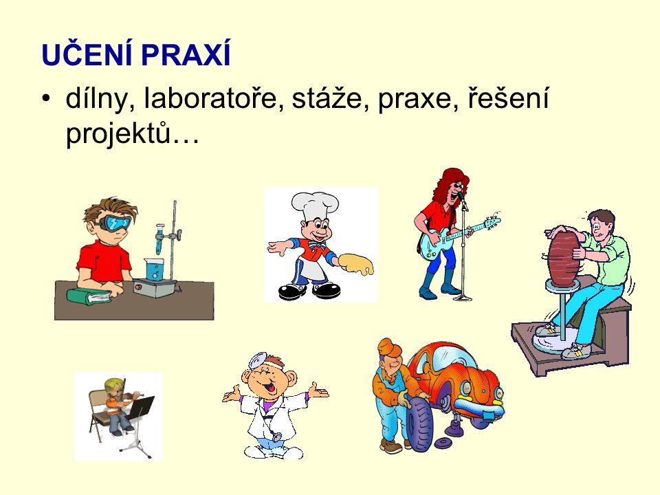 UČENÍ PRAXÍ dílny, laboratoře, stáže, praxe, řešení projektů…