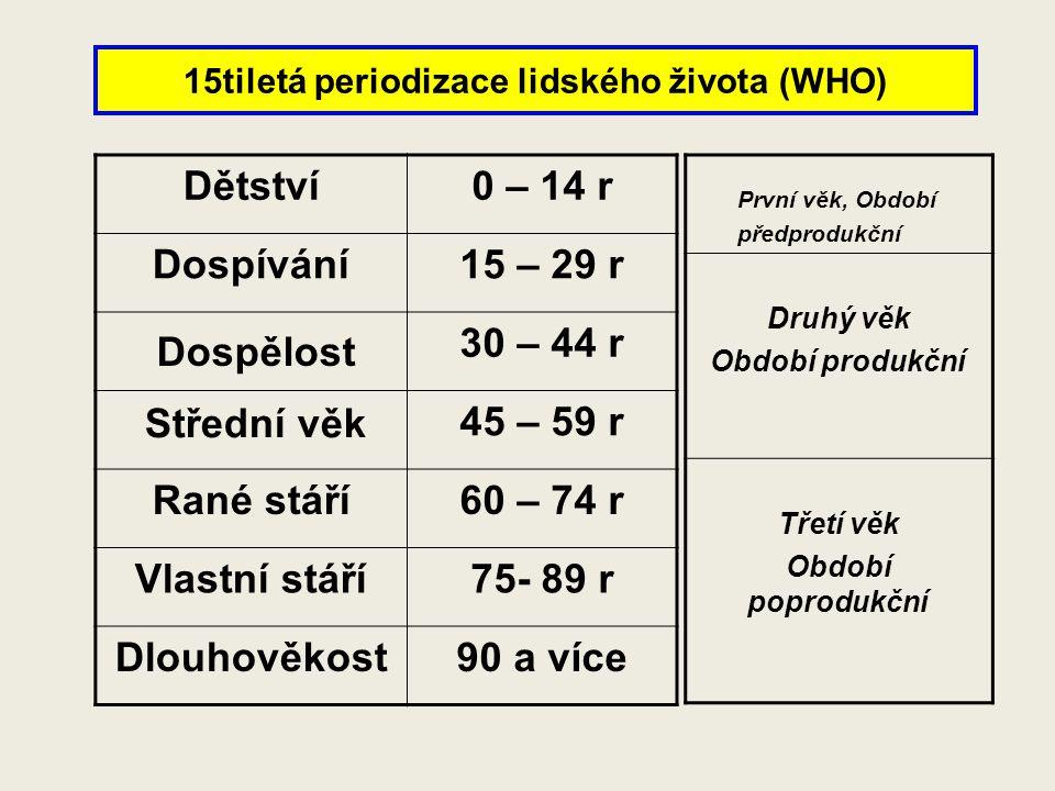 15tiletá periodizace lidského života (WHO) Dětství0 – 14 r Dospívání15 – 29 r 30 – 44 r 45 – 59 r Rané stáří60 – 74 r Vlastní stáří75- 89 r Dlouhověko