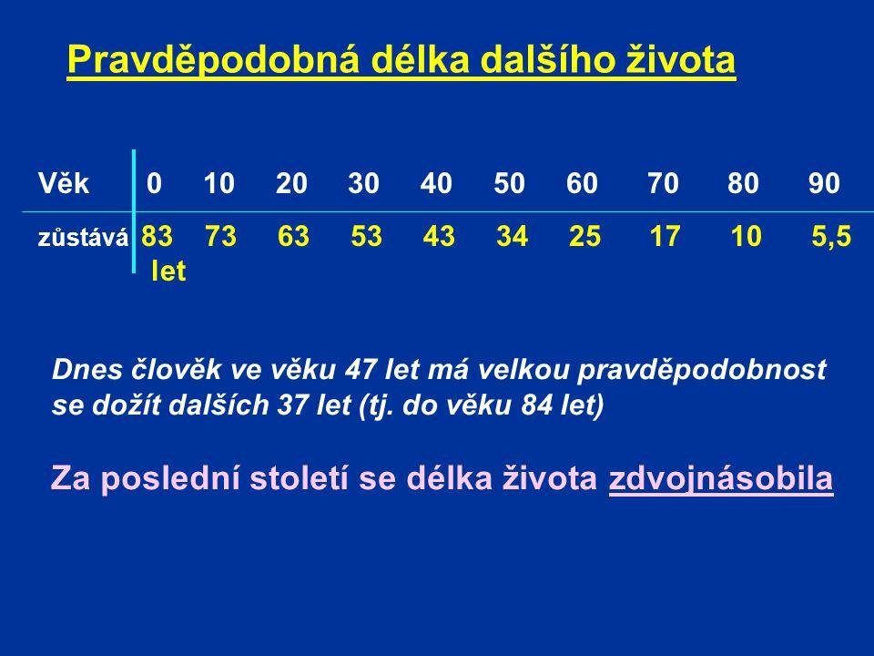 Pravděpodobná délka dalšího života Věk 0 10 20 30 40 50 60 70 80 90 zůstává 83 73 63 53 43 34 25 17 10 5,5 let Dnes člověk ve věku 47 let má velkou pr