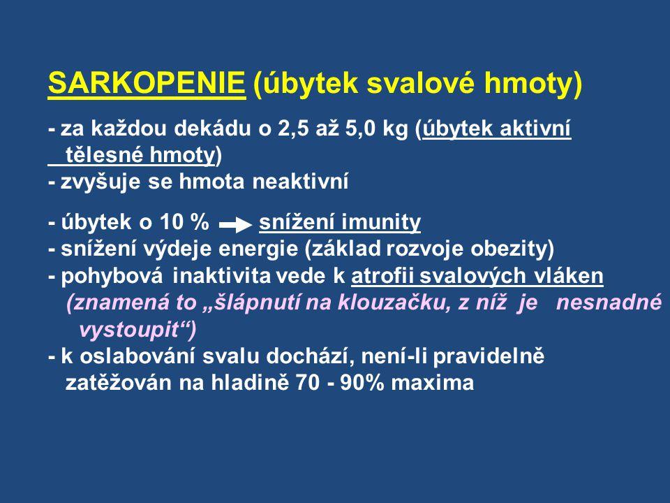 SARKOPENIE (úbytek svalové hmoty) - za každou dekádu o 2,5 až 5,0 kg (úbytek aktivní tělesné hmoty) - zvyšuje se hmota neaktivní - úbytek o 10 % sníže