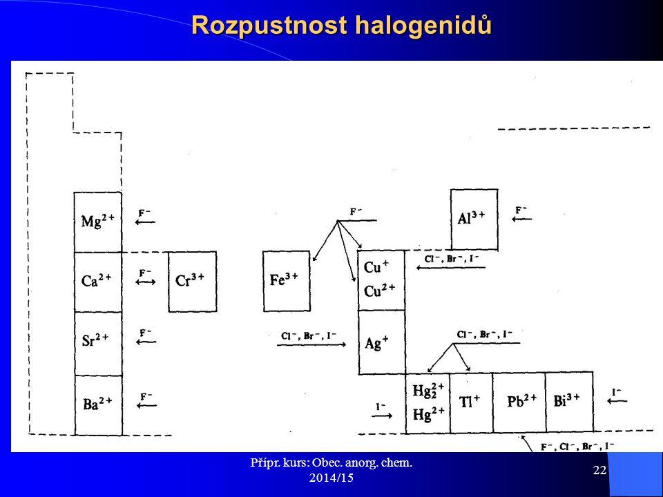 Přípr. kurs: Obec. anorg. chem. 2014/15 22 Rozpustnost halogenidů