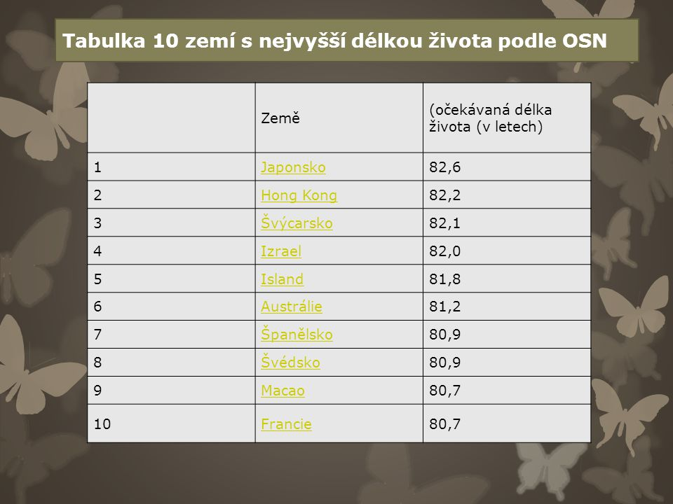 Země (očekávaná délka života (v letech) 1Japonsko82,6 2Hong Kong82,2 3Švýcarsko82,1 4Izrael82,0 5Island81,8 6Austrálie81,2 7Španělsko80,9 8Švédsko80,9