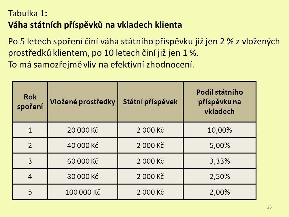 Rok spoření Vložené prostředkyStátní příspěvek Podíl státního příspěvku na vkladech 120 000 Kč2 000 Kč10,00% 240 000 Kč2 000 Kč5,00% 360 000 Kč2 000 Kč3,33% 480 000 Kč2 000 Kč2,50% 5100 000 Kč2 000 Kč2,00% Tabulka 1: Váha státních příspěvků na vkladech klienta Po 5 letech spoření činí váha státního příspěvku již jen 2 % z vložených prostředků klientem, po 10 letech činí již jen 1 %.