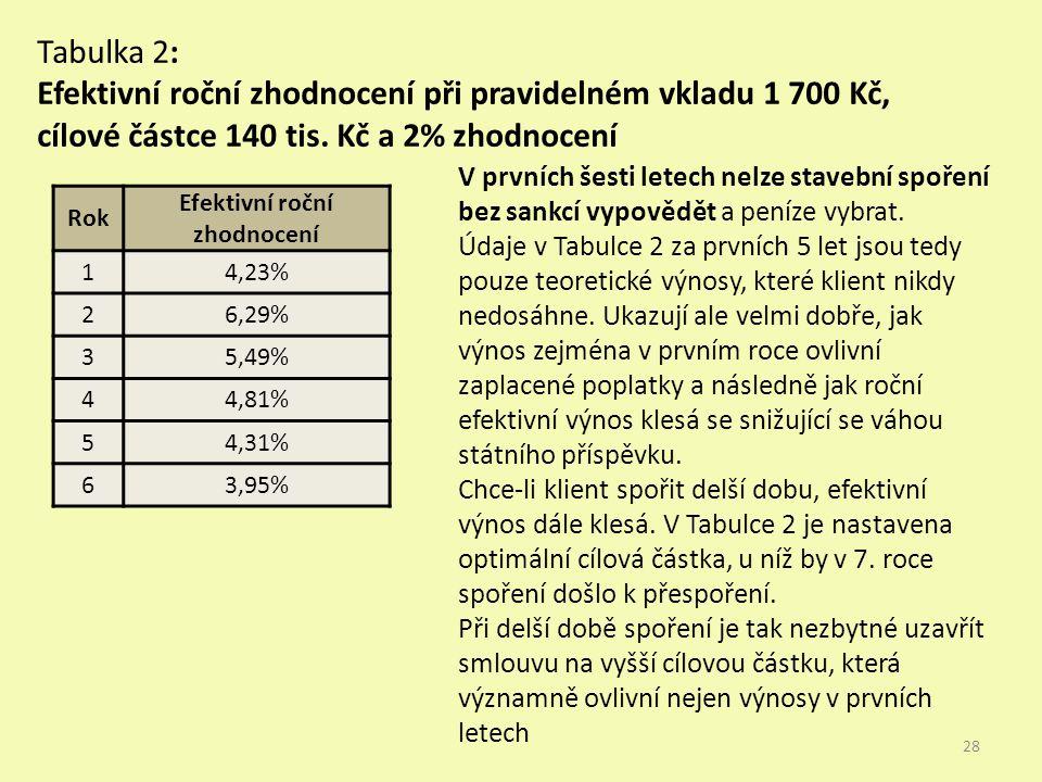 Rok Efektivní roční zhodnocení 14,23% 26,29% 35,49% 44,81% 54,31% 63,95% Tabulka 2: Efektivní roční zhodnocení při pravidelném vkladu 1 700 Kč, cílové částce 140 tis.