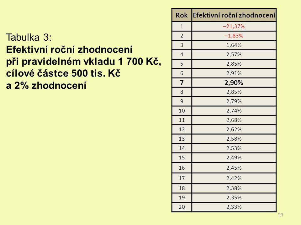 RokEfektivní roční zhodnocení 1–21,37% 2–1,83% 31,64% 42,57% 52,85% 62,91% 72,90% 82,85% 92,79% 102,74% 112,68% 122,62% 132,58% 142,53% 152,49% 162,45% 172,42% 182,38% 192,35% 202,33% Tabulka 3: Efektivní roční zhodnocení při pravidelném vkladu 1 700 Kč, cílové částce 500 tis.