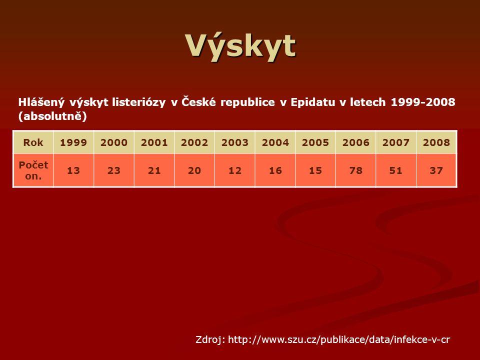 Výskyt Rok1999200020012002200320042005200620072008 Počet on. 13232120121615785137 Hlášený výskyt listeriózy v České republice v Epidatu v letech 1999-