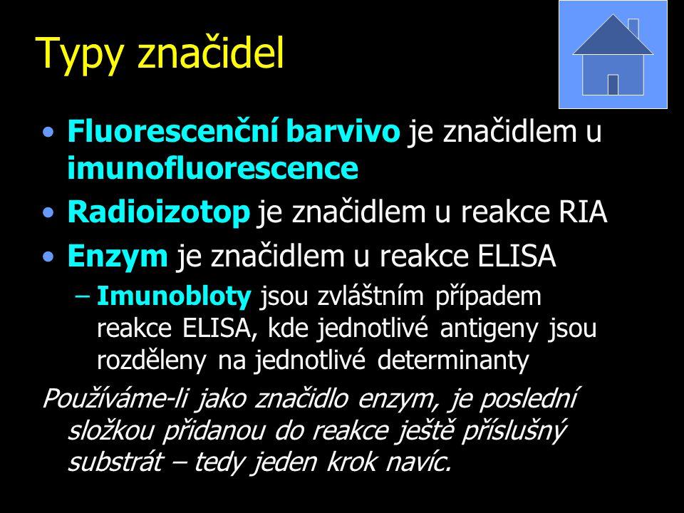 Typy značidel Fluorescenční barvivo je značidlem u imunofluorescence Radioizotop je značidlem u reakce RIA Enzym je značidlem u reakce ELISA –Imunoblo