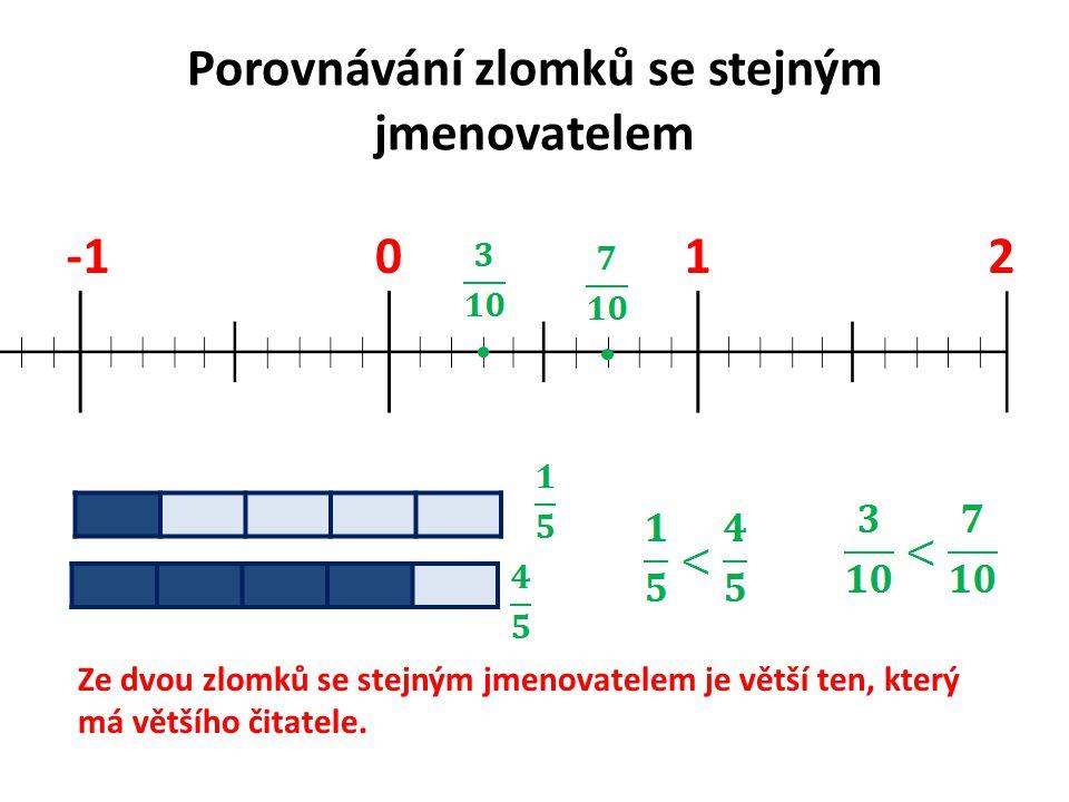 Porovnávání zlomků se stejným jmenovatelem 012 Ze dvou zlomků se stejným jmenovatelem je větší ten, který má většího čitatele.