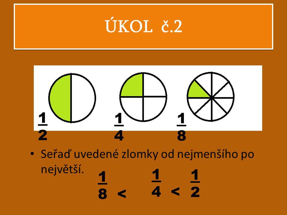 ÚKOL č.2 Seřaď uvedené zlomky od nejmenšího po největší. 1 4 < 1212 1 8 < 1212 1414 1818