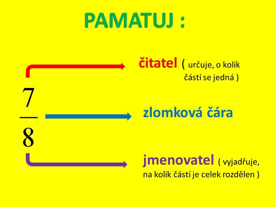 PAMATUJ : čitatel ( určuje, o kolik částí se jedná ) zlomková čára jmenovatel ( vyjadřuje, na kolik částí je celek rozdělen )