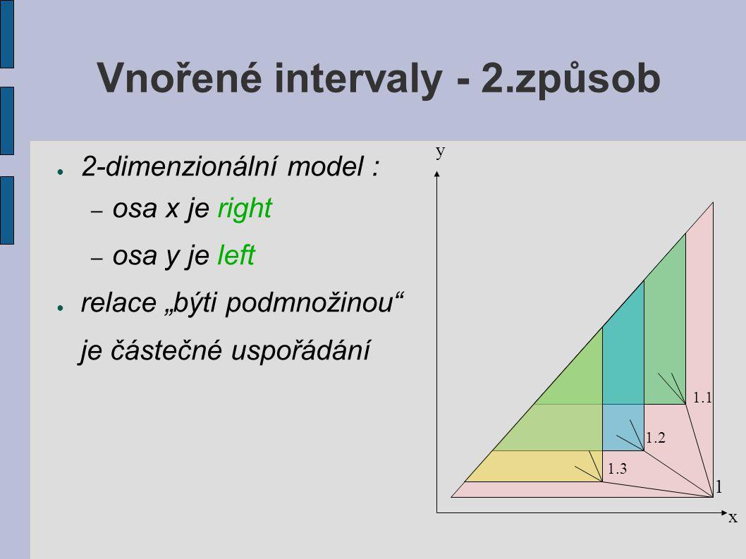 """Vnořené intervaly - 2.způsob ● 2-dimenzionální model : – osa x je right – osa y je left ● relace """"býti podmnožinou je částečné uspořádání y x 1 1.1 1.2 1.3"""