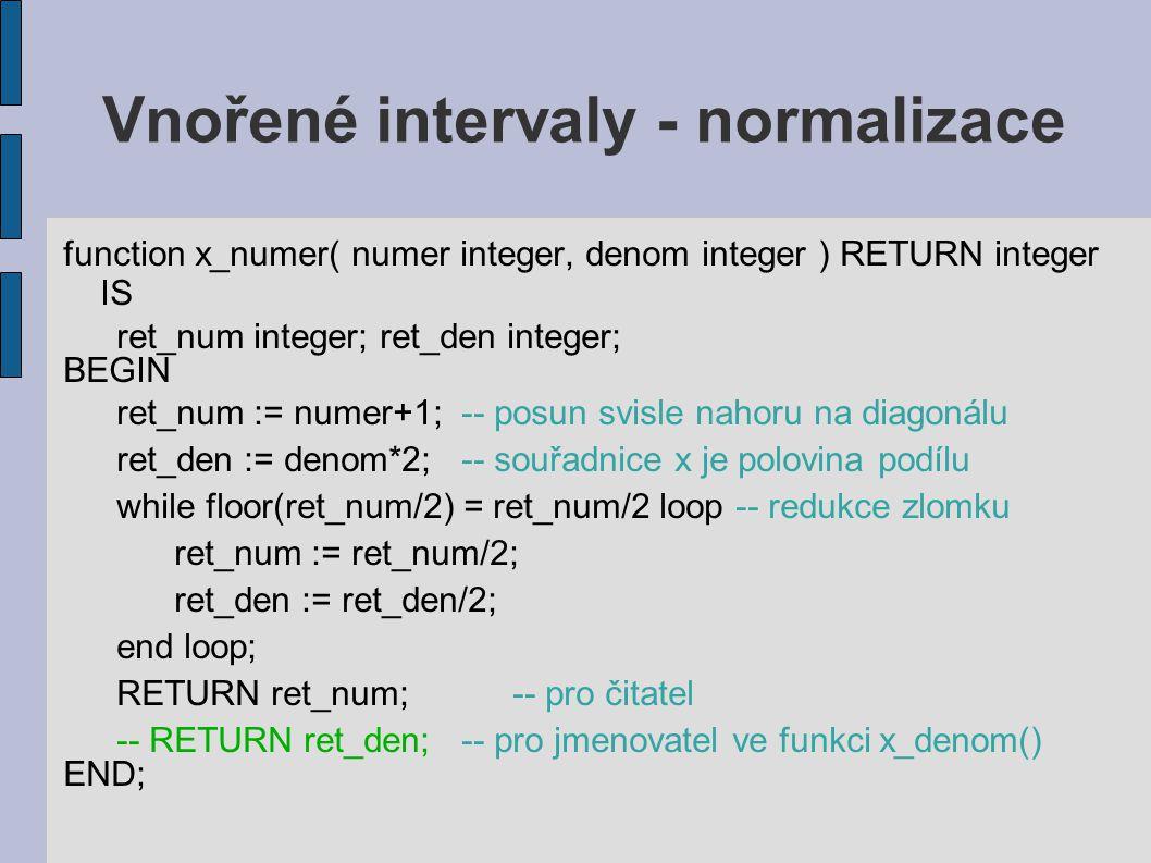 Vnořené intervaly - normalizace function x_numer( numer integer, denom integer ) RETURN integer IS ret_num integer; ret_den integer; BEGIN ret_num := numer+1; -- posun svisle nahoru na diagonálu ret_den := denom*2; -- souřadnice x je polovina podílu while floor(ret_num/2) = ret_num/2 loop -- redukce zlomku ret_num := ret_num/2; ret_den := ret_den/2; end loop; RETURN ret_num; -- pro čitatel -- RETURN ret_den; -- pro jmenovatel ve funkci x_denom() END;