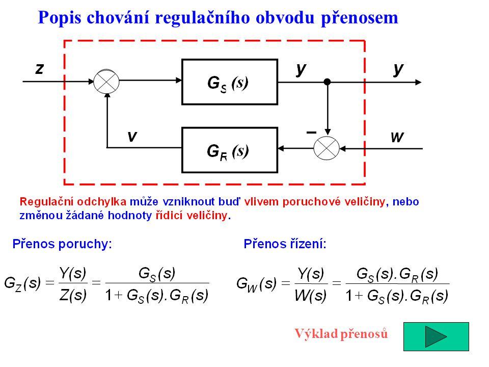 Výklad přenosů Popis chování regulačního obvodu přenosem