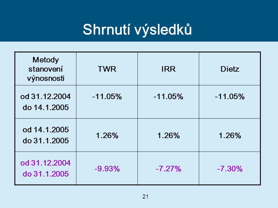 21 Shrnutí výsledků Metody stanovení výnosnosti TWRIRRDietz od 31.12.2004 do 14.1.2005 -11.05% od 14.1.2005 do 31.1.2005 1.26% od 31.12.2004 do 31.1.2005 -9.93%-7.27%-7.30%