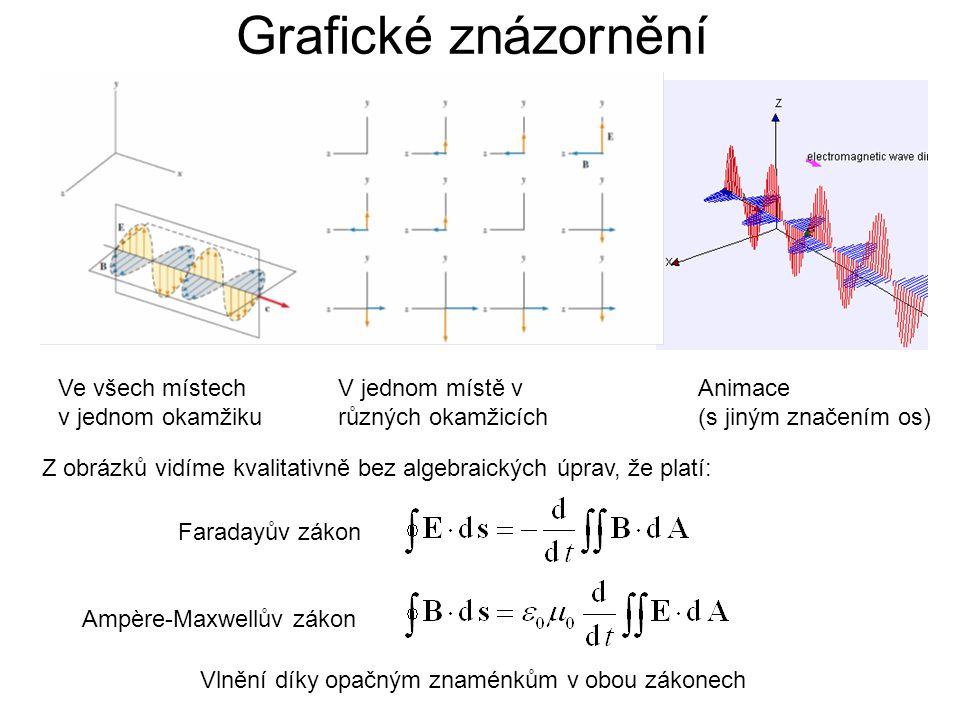 Grafické znázornění Ve všech místech v jednom okamžiku V jednom místě v různých okamžicích Animace (s jiným značením os) Faradayův zákon Ampère-Maxwel
