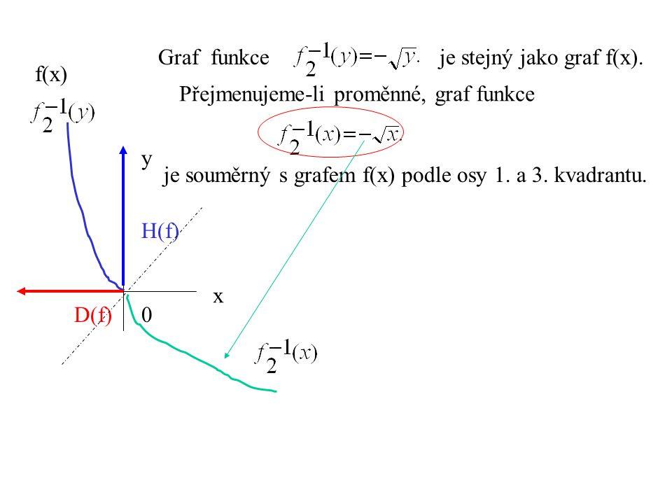 Graf funkce je stejný jako graf f(x). je souměrný s grafem f(x) podle osy 1. a 3. kvadrantu. x y 0D(f) H(f) Přejmenujeme-li proměnné, graf funkce f(x)