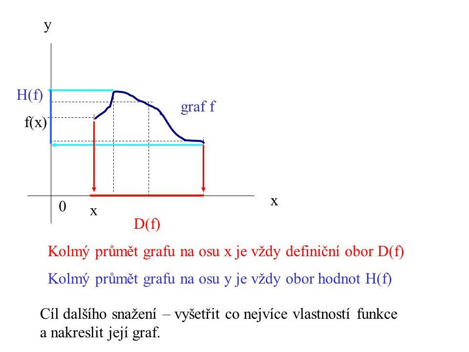 0 y x D(f) x f(x) graf f H(f) Kolmý průmět grafu na osu x je vždy definiční obor D(f) Kolmý průmět grafu na osu y je vždy obor hodnot H(f) Cíl dalšího