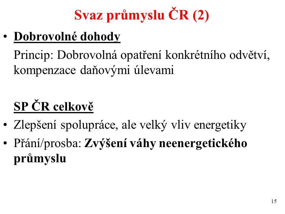 Svaz průmyslu ČR (2) Dobrovolné dohody Princip: Dobrovolná opatření konkrétního odvětví, kompenzace daňovými úlevami SP ČR celkově Zlepšení spolupráce