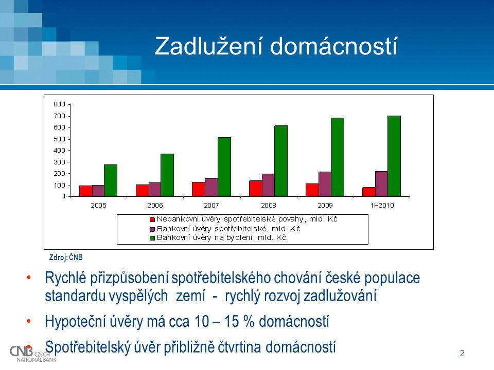 2 Zadlužení domácností Rychlé přizpůsobení spotřebitelského chování české populace standardu vyspělých zemí - rychlý rozvoj zadlužování Hypoteční úvěry má cca 10 – 15 % domácností Spotřebitelský úvěr přibližně čtvrtina domácností Zdroj: ČNB