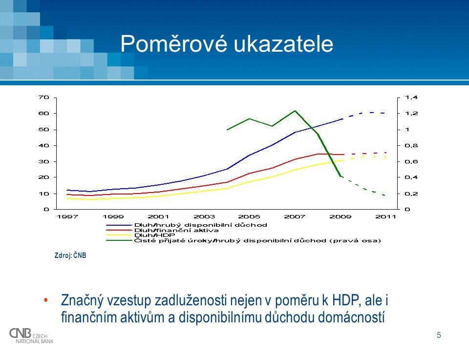 6 Zadlužení domácností v % HDP Zadlužení v relaci k EMU cca poloviční, ale … EMU- finanční aktiva domácností přesahují 200 % HDP ČR – obdobný podíl cca 90 % České domácnosti tedy sice méně zadlužené ale ještě chudší Zdroj: ČNB