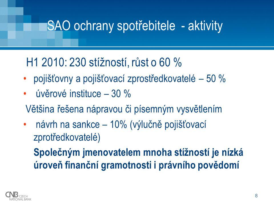 8 SAO ochrany spotřebitele - aktivity H1 2010: 230 stížností, růst o 60 % pojišťovny a pojišťovací zprostředkovatelé – 50 % úvěrové instituce – 30 % Většina řešena nápravou či písemným vysvětlením návrh na sankce – 10% (výlučně pojišťovací zprotředkovatelé) Společným jmenovatelem mnoha stížností je nízká úroveň finanční gramotnosti i právního povědomí