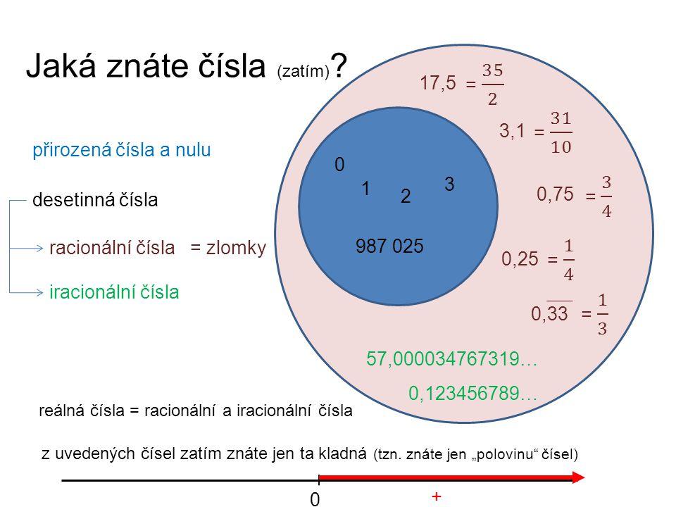 Jaká znáte čísla (zatím) ? přirozená čísla a nulu desetinná čísla racionální čísla iracionální čísla z uvedených čísel zatím znáte jen ta kladná (tzn.
