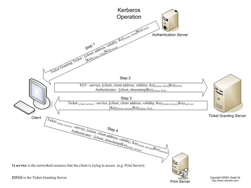 Federalizace identity Service Provider – Poskytovatel služby v síti – Využívá služeb poskytovatele identity, aby nemusel implementovat vlastní schéma přihlašování Identity Provider – poskytovatel identity Poskytovatel ověřené identity Ověřuje identitu uživatele dle definované politiky Ručí za údaje v souladu s politikou – Cílem je implementace Single Sign On