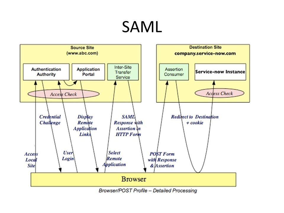OAuth Metoda autentizace/autorizace pro využití API - nahrazení předávání jména a hesla třetí straně Není přímo využíváno pro autentizaci uživatelů Jde o formu bezpečného delegování přístupových práv na třetí subjekt