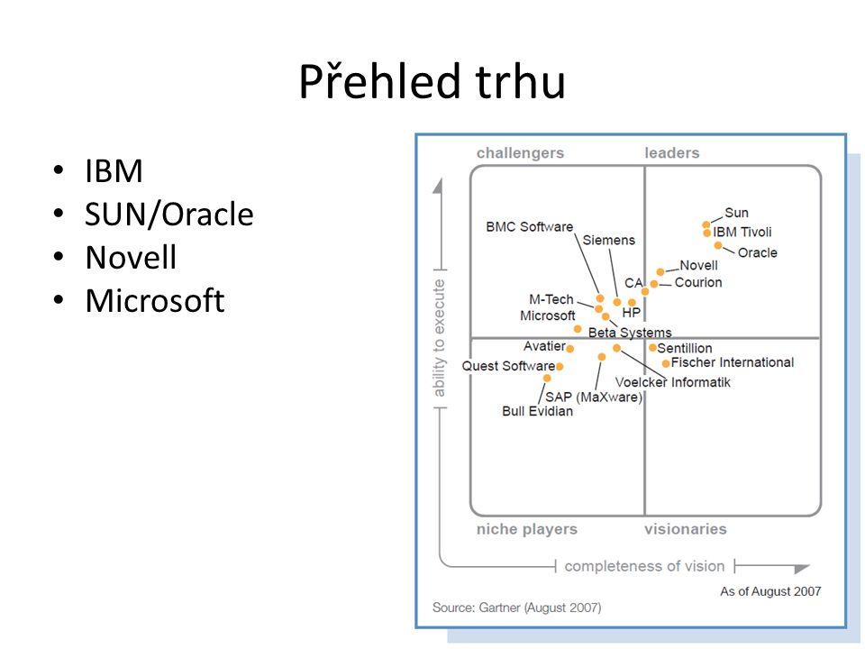 Přehled trhu IBM SUN/Oracle Novell Microsoft