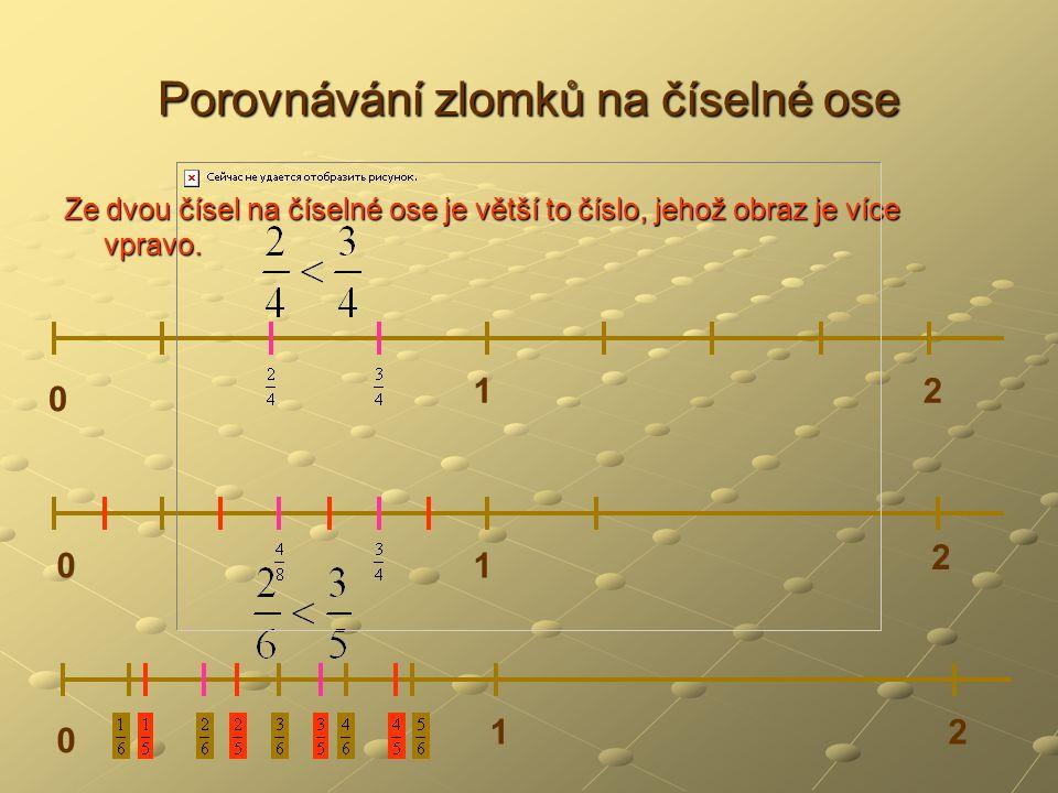Porovnávání zlomků na číselné ose Ze dvou čísel na číselné ose je větší to číslo, jehož obraz je více vpravo.