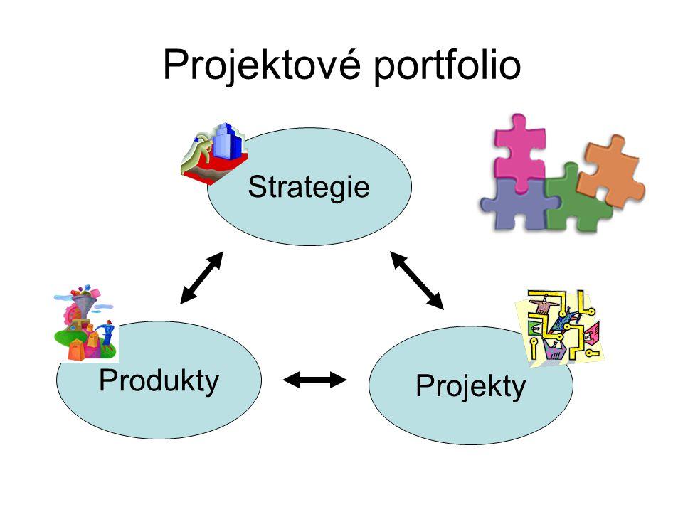 Projektové portfolio Produkty Strategie Projekty