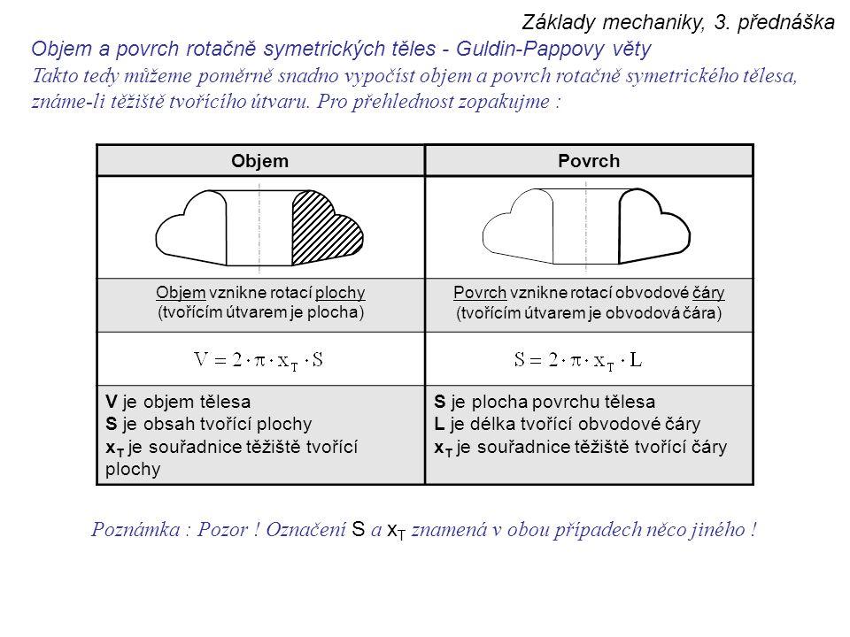 Základy mechaniky, 3. přednáška Takto tedy můžeme poměrně snadno vypočíst objem a povrch rotačně symetrického tělesa, známe-li těžiště tvořícího útvar