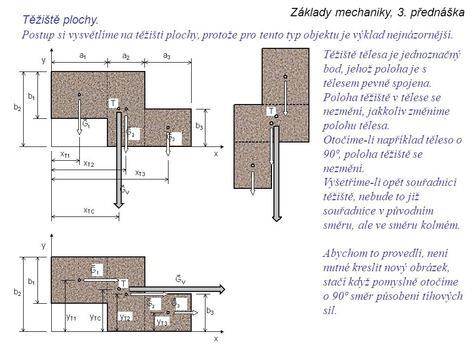 Základy mechaniky, 3. přednáška Těžiště plochy. Postup si vysvětlíme na těžišti plochy, protože pro tento typ objektu je výklad nejnázornější. Těžiště