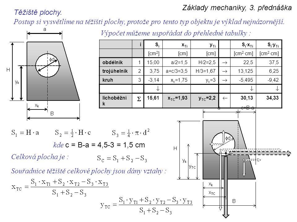 Základy mechaniky, 3. přednáška Těžiště plochy. Postup si vysvětlíme na těžišti plochy, protože pro tento typ objektu je výklad nejnázornější. iSiSi x