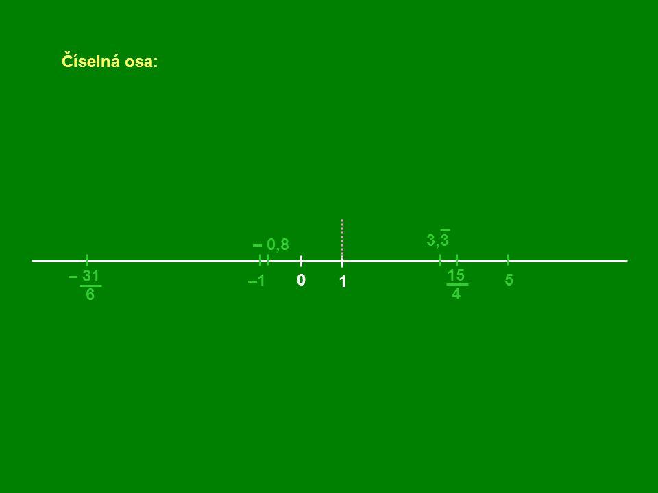 Číselná osa: 0 1 –1 5 – 0,8 15 4 – 31 6 3,3 2
