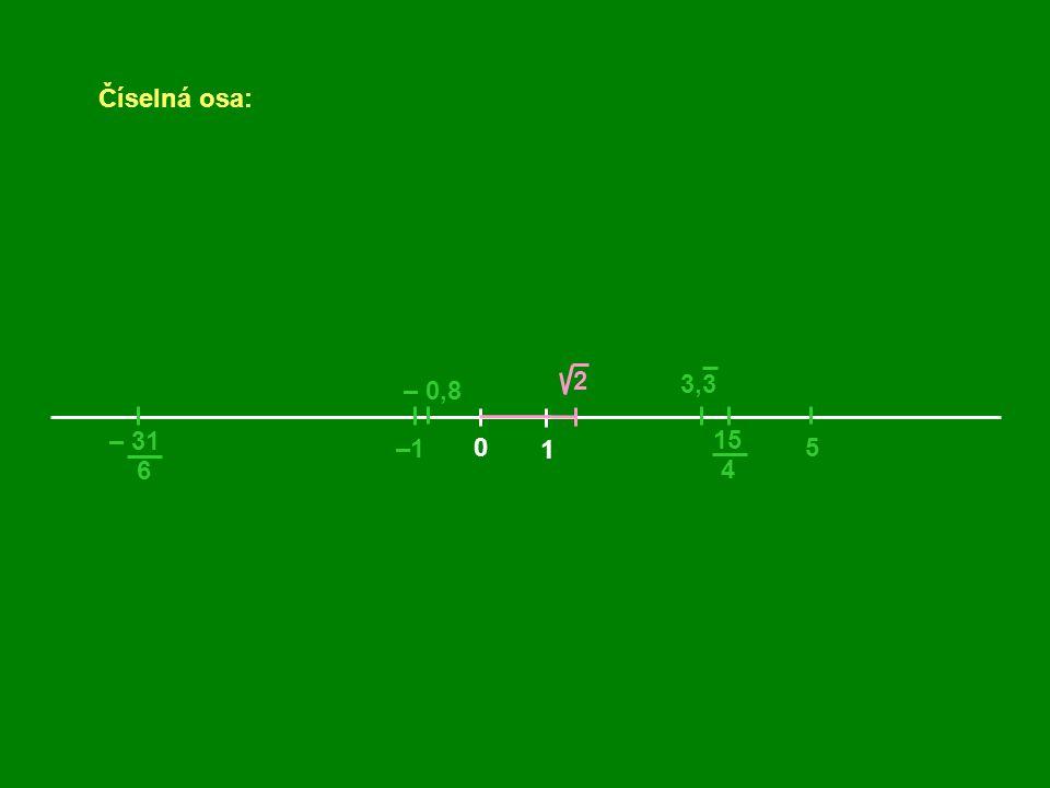 Číselná osa: 0 1 –1 5 – 0,8 15 4 – 31 6 3,3 2 Některé body číselné osy nejsou obrazem žádného racionálního čísla.