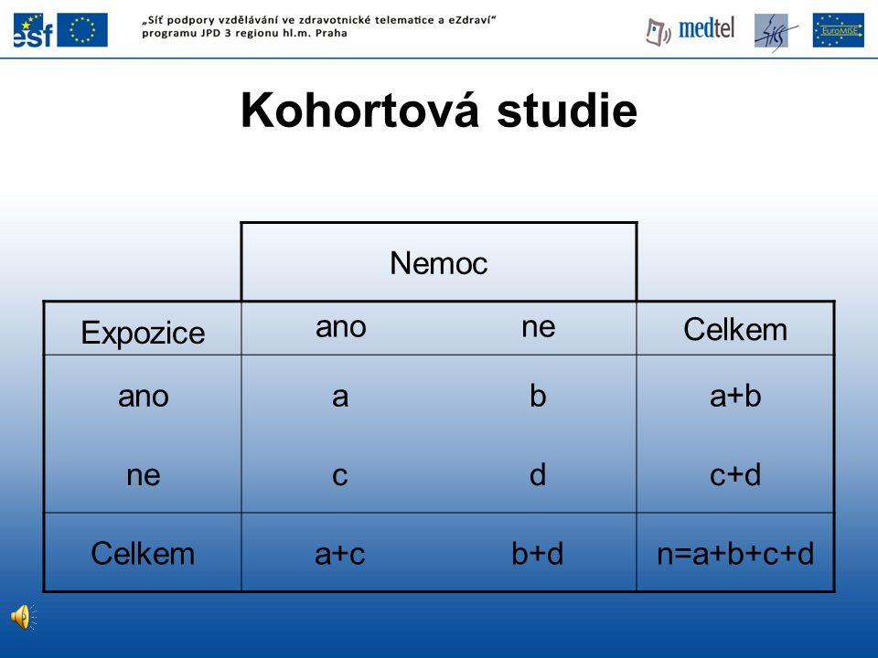 Nemoc Expozice anone Celkem anoaba+b necdc+d Celkema+cb+dn=a+b+c+d Kohortová studie