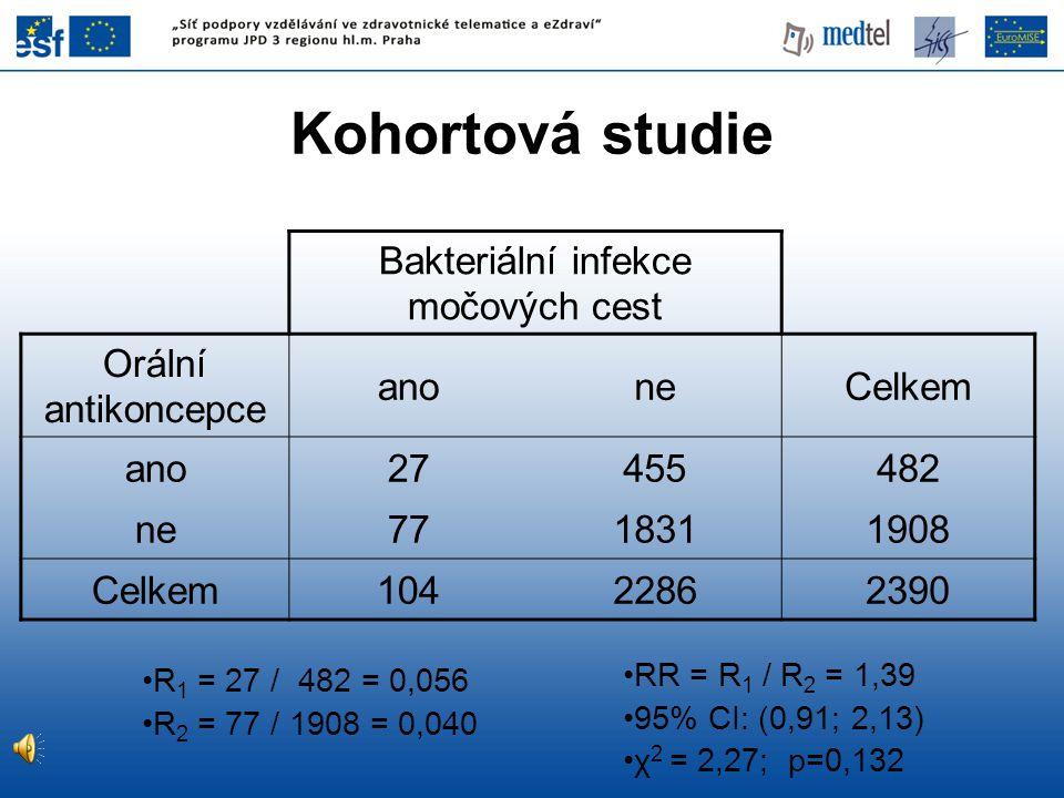 Bakteriální infekce močových cest Orální antikoncepce anoneCelkem ano27455482 ne7718311908 Celkem10422862390 R 1 = 27 / 482 = 0,056 R 2 = 77 / 1908 =