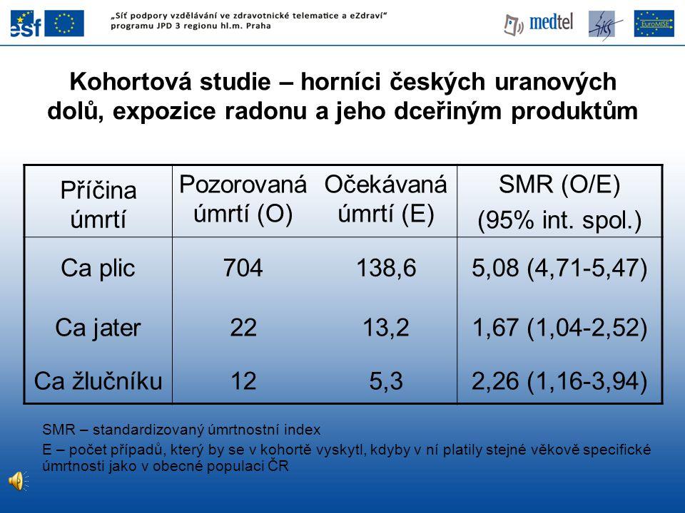 Příčina úmrtí Pozorovaná úmrtí (O) Očekávaná úmrtí (E) SMR (O/E) (95% int. spol.) Ca plic704138,65,08 (4,71-5,47) Ca jater2213,21,67 (1,04-2,52) Ca žl