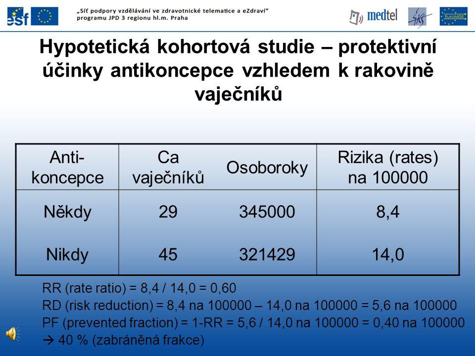 Anti- koncepce Ca vaječníků Osoboroky Rizika (rates) na 100000 Někdy293450008,4 Nikdy4532142914,0 RR (rate ratio) = 8,4 / 14,0 = 0,60 RD (risk reducti