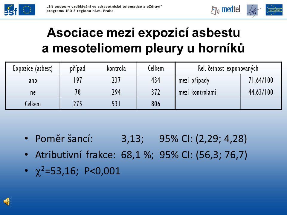 Expozice (asbest) př í pad kontrolaCelkemRel. četnost exponovaných ano197237434 mezi př í pady 71,64/100 ne78294372 mezi kontrolami44,63/100 Celkem275