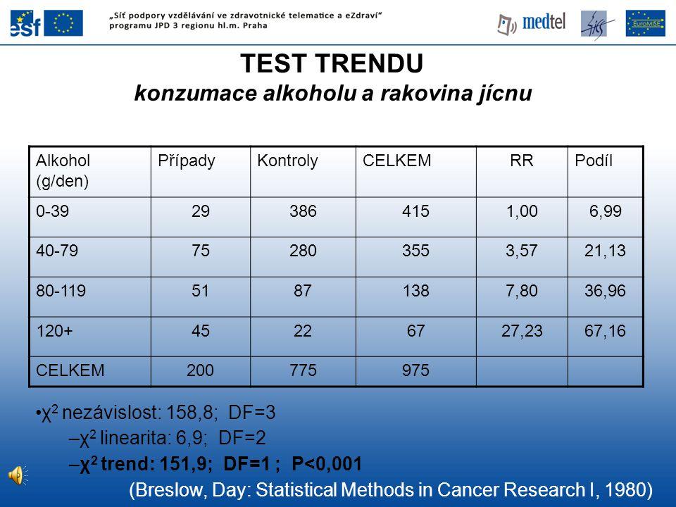 TEST TRENDU konzumace alkoholu a rakovina jícnu Alkohol (g/den) PřípadyKontrolyCELKEMRRPodíl 0-39293864151,006,99 40-79752803553,5721,13 80-1195187138