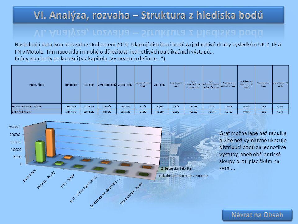Následující data jsou převzata z Hodnocení 2010. Ukazují distribuci bodů za jednotlivé druhy výsledků u UK 2. LF a FN v Motole. Tím napovídají mnohé o