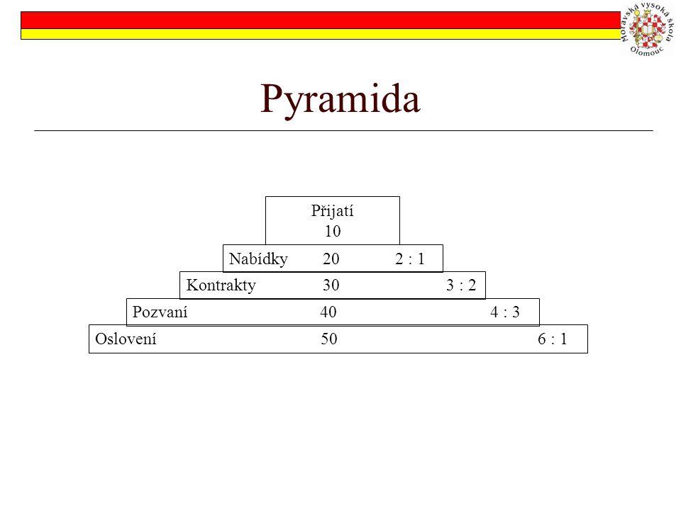 Pyramida Přijatí 10 Nabídky 20 2 : 1 Kontrakty30 3 : 2 Pozvaní 40 4 : 3 Oslovení 50 6 : 1