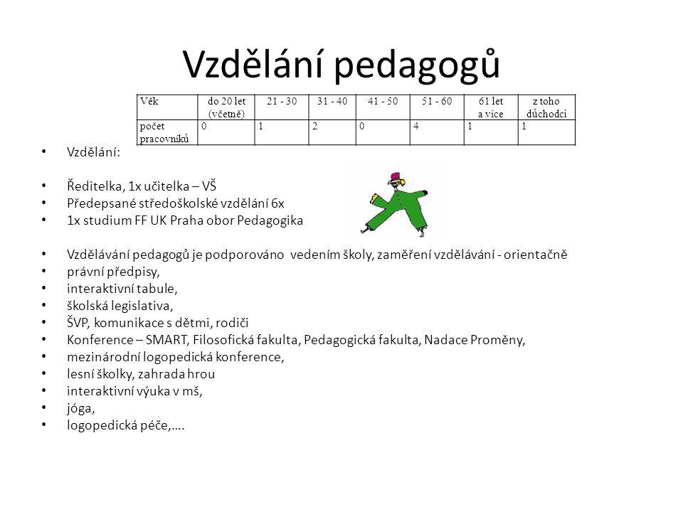 Vzdělání pedagogů Vzdělání: Ředitelka, 1x učitelka – VŠ Předepsané středoškolské vzdělání 6x 1x studium FF UK Praha obor Pedagogika Vzdělávání pedagog