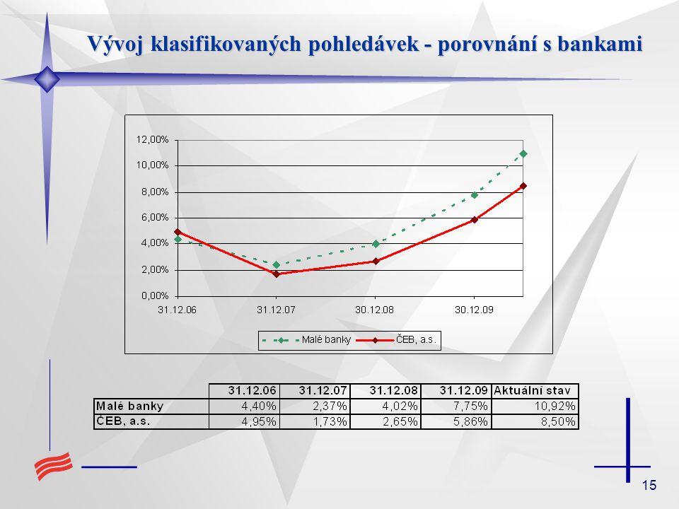 15 Vývoj klasifikovaných pohledávek - porovnání s bankami