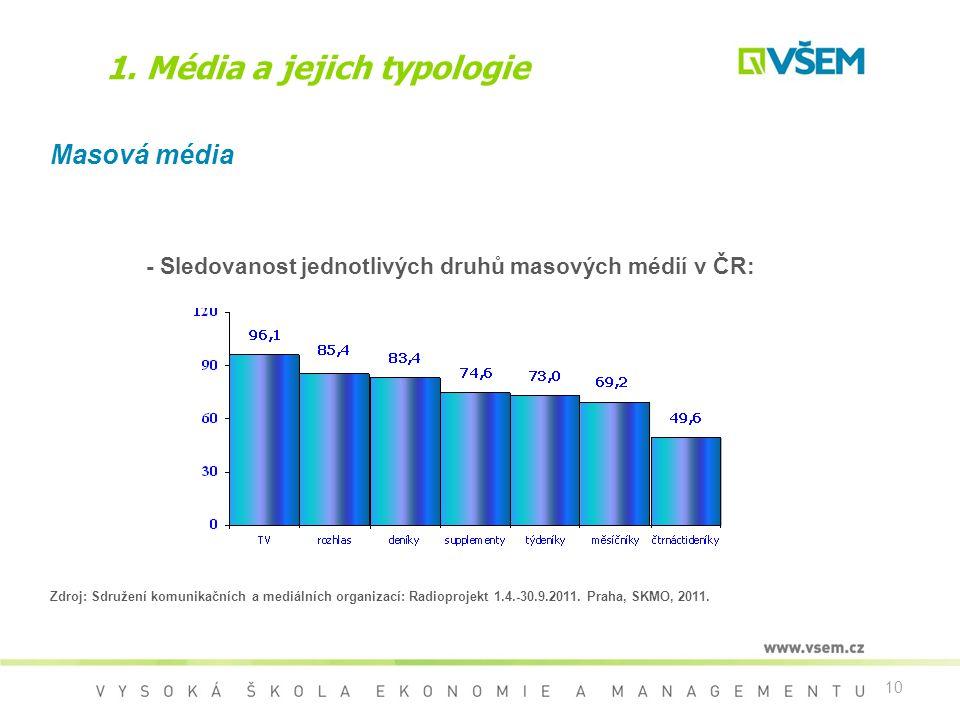 10 1. Média a jejich typologie Masová média - Sledovanost jednotlivých druhů masových médií v ČR: Zdroj: Sdružení komunikačních a mediálních organizac
