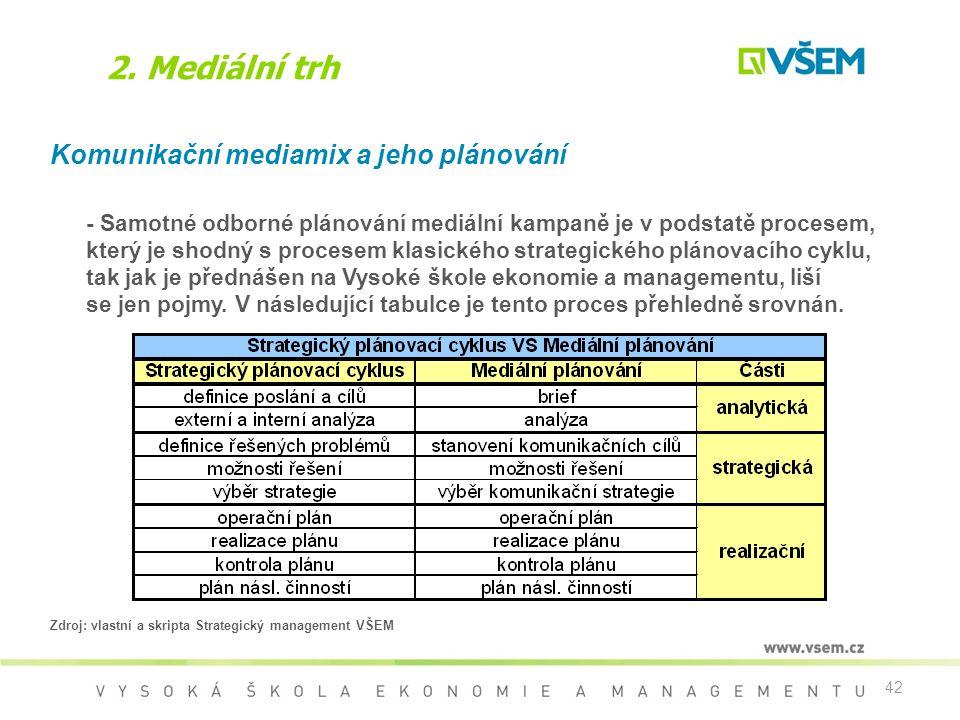 42 2. Mediální trh Komunikační mediamix a jeho plánování - Samotné odborné plánování mediální kampaně je v podstatě procesem, který je shodný s proces