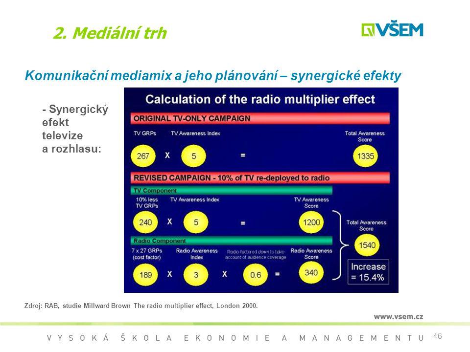 46 2. Mediální trh Komunikační mediamix a jeho plánování – synergické efekty - Synergický efekt televize a rozhlasu: Zdroj: RAB, studie Millward Brown